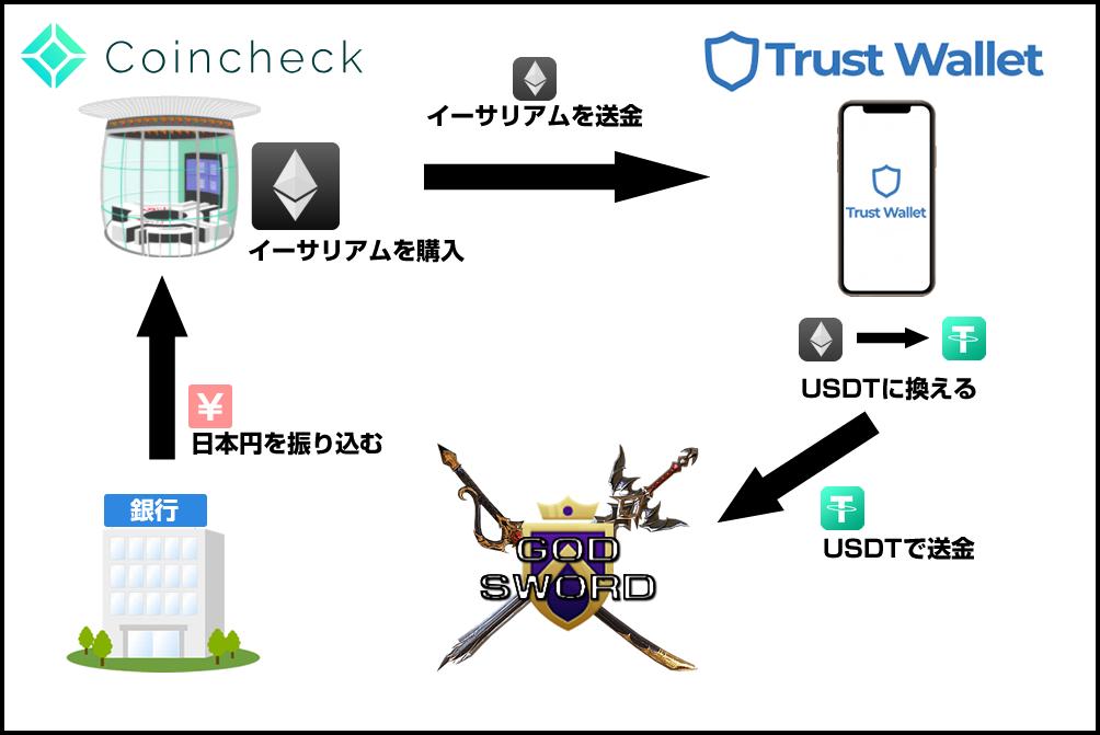 日本の取引所 → ウォレット → GOD:SWORD(ゴッドソード)