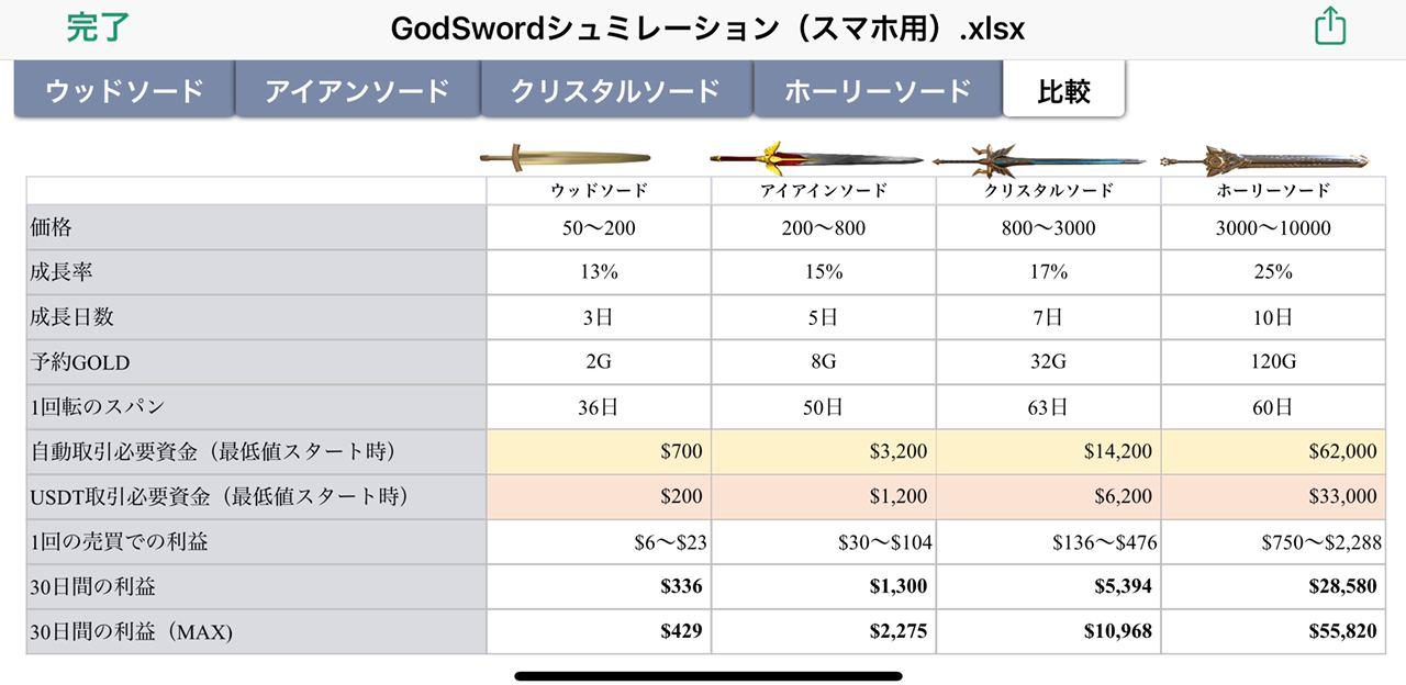 ゴッドソード、剣別収支シュミレーション